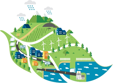 Ecoland Solution